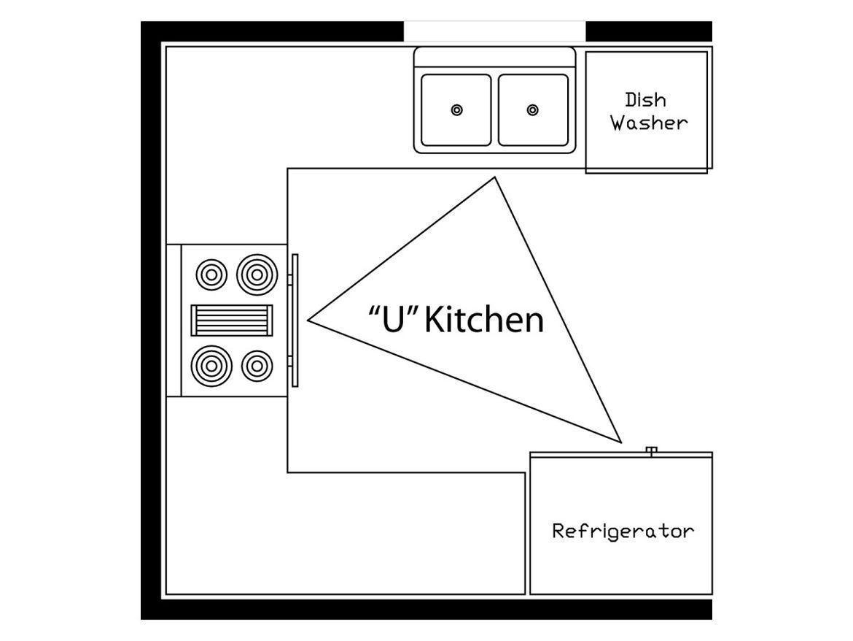 U Shaped Kitchen Work Triangle Unique